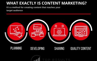 A Beginner's Guide to Content Marketing in 2020